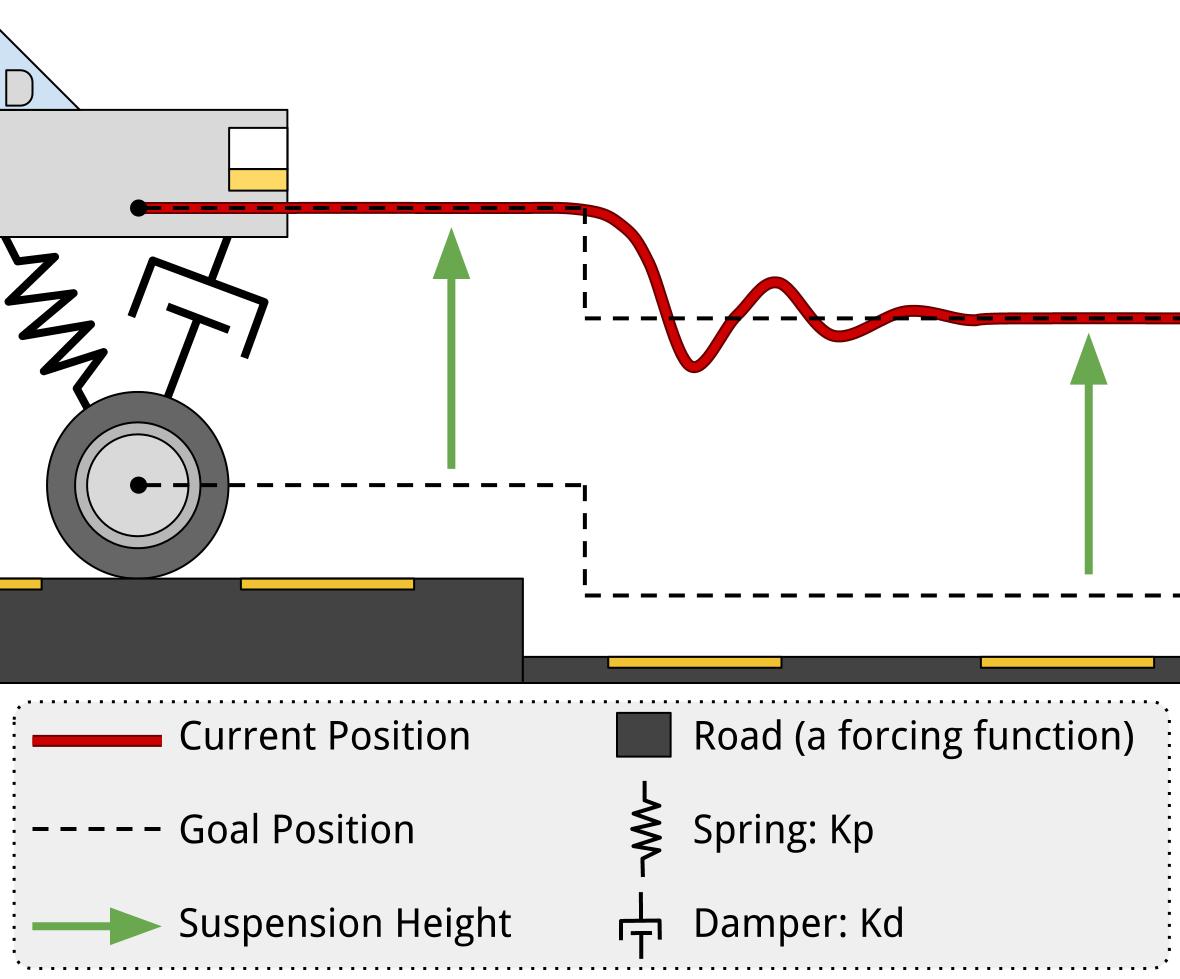 PD Feedback Control Introduction | Robotic Controls