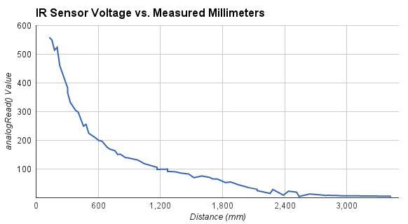 Graph of Voltage vs Millimeters