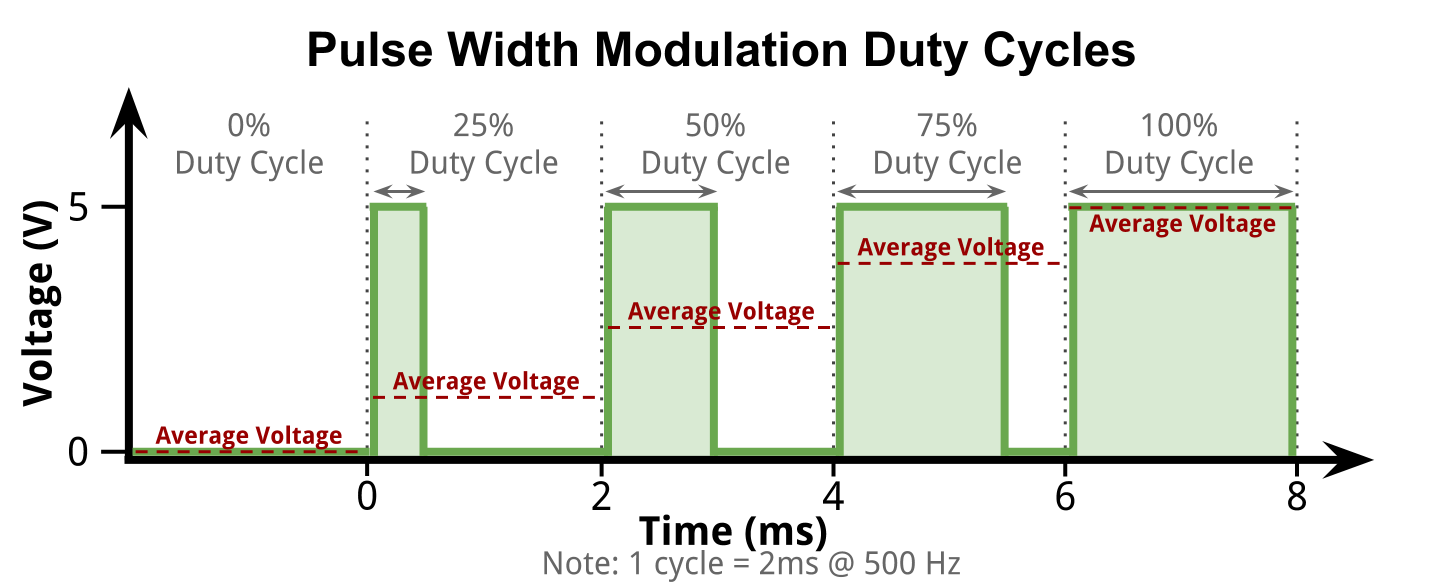 Pulse Width Modulation alternates high and low voltage to get an average